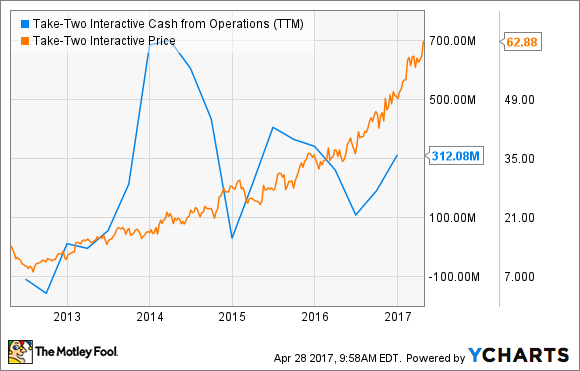 TTWO Cash from Operations (TTM) Chart