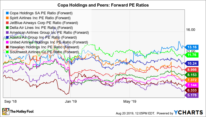 CPA PE Ratio (Forward) Chart