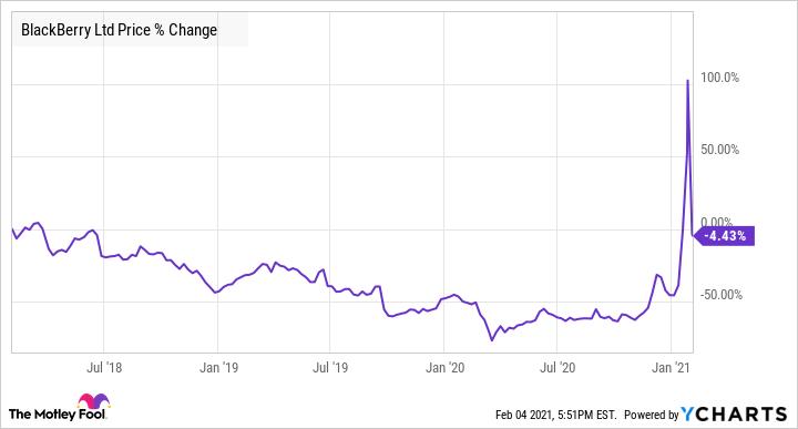 BB Chart