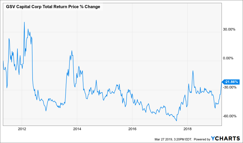 GSVC Total Return Price Chart