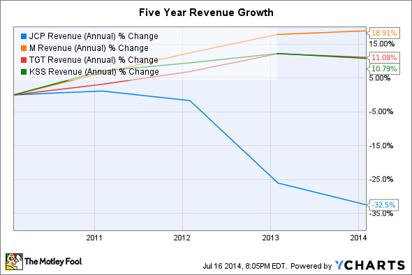 JCP Revenue (Annual) Chart