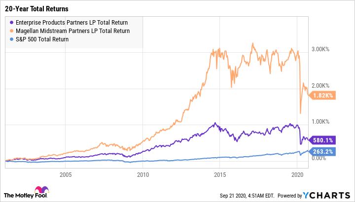 EPD Total Return Level Chart
