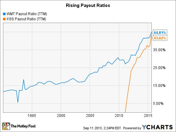 WMT Payout Ratio (TTM) Chart
