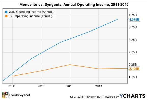 MON Operating Income (Annual) Chart