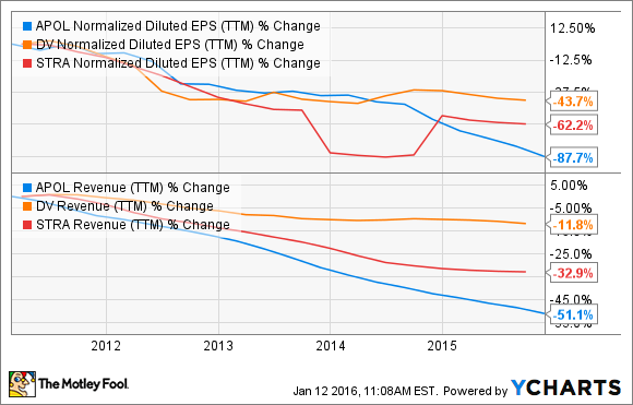 APOL Normalized Diluted EPS (TTM) Chart