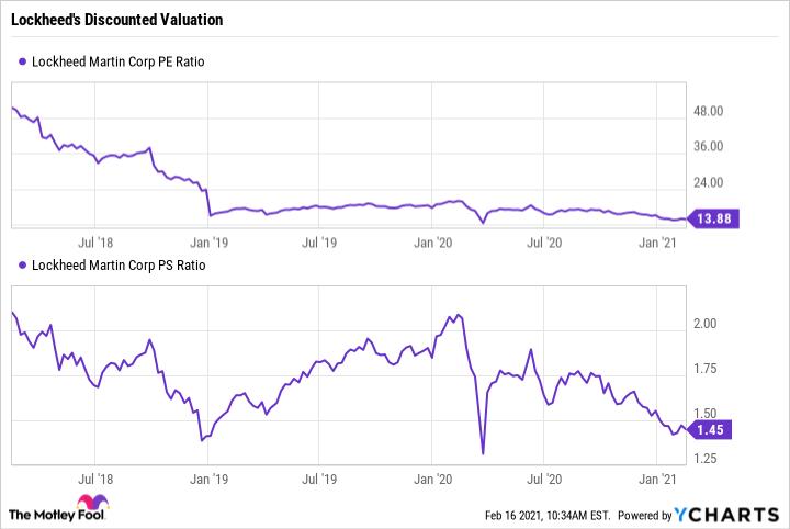 LMT PE Ratio Chart