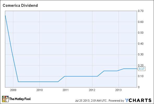 CMA Dividend Chart