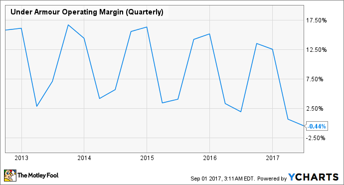 UAA Operating Margin (Quarterly) Chart