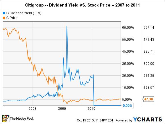 C Dividend Yield (TTM) Chart