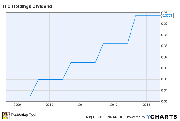 ITC Dividend Chart