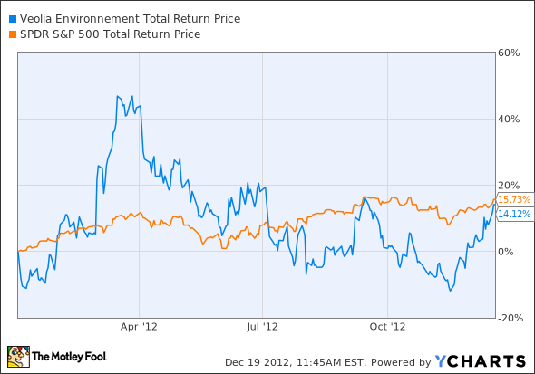 VE Total Return Price Chart