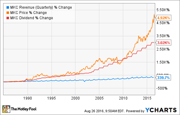 MKC Revenue (Quarterly) Chart