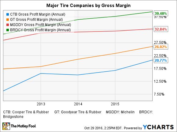 CTB Gross Profit Margin (Annual) Chart
