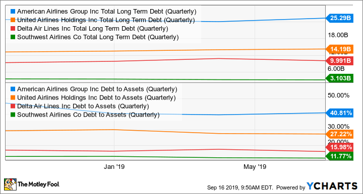 AAL Total Long Term Debt (Quarterly) Chart