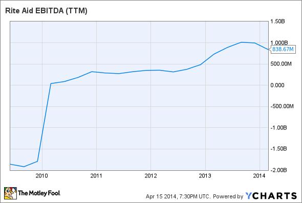 RAD EBITDA (TTM) Chart