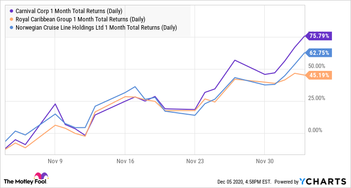 CCL 1 Month Total Returns (Daily) Chart