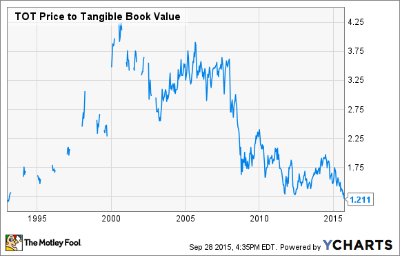 TOT Price to Tangible Book Value Chart