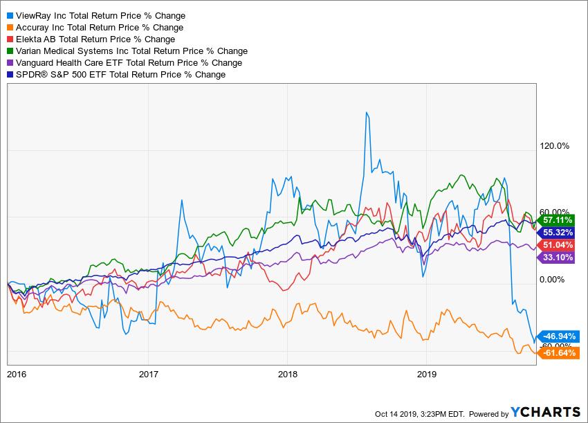 VRAY Total Return Price Chart
