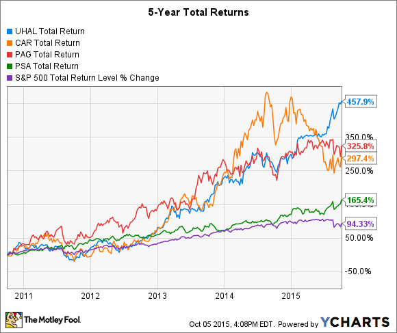 UHAL Total Return Price Chart