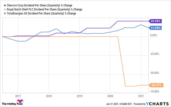 CVX Dividend Per Share (Quarterly) Chart