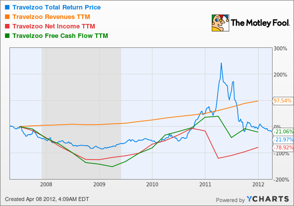 TZOO Total Return Price Chart