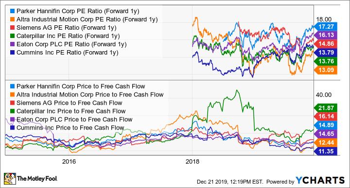 PH PE Ratio (Forward 1y) Chart