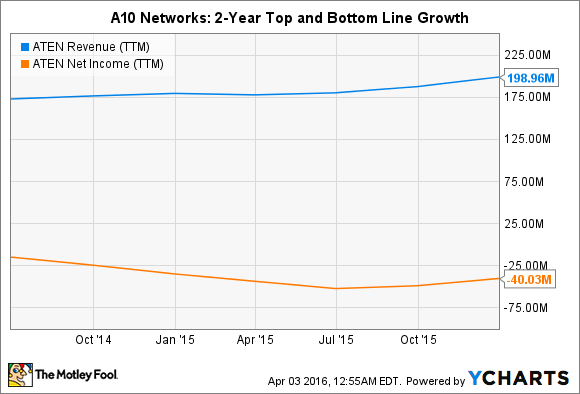 ATEN Revenue (TTM) Chart