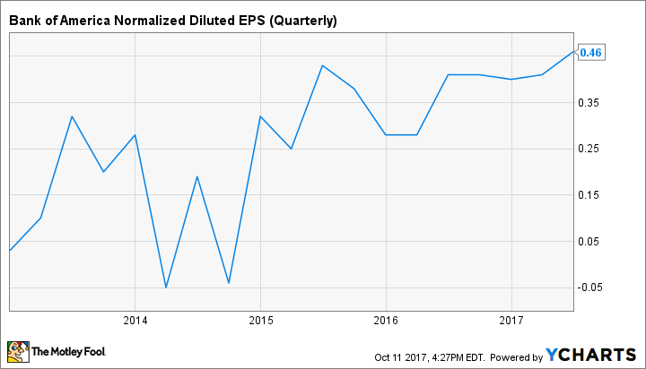 BAC Normalized Diluted EPS (Quarterly) Chart
