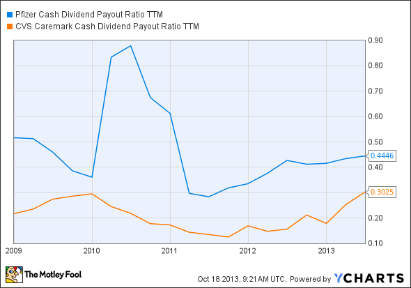 PFE Cash Dividend Payout Ratio TTM Chart