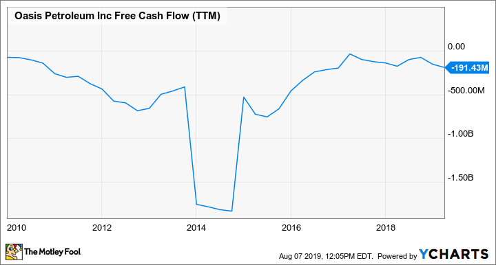 OAS Free Cash Flow (TTM) Chart