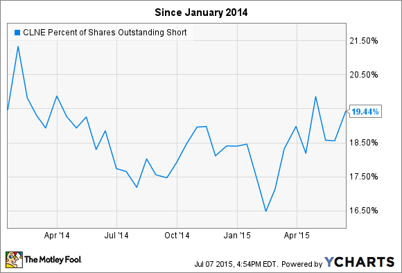 CLNE Percent of Shares Outstanding Short Chart