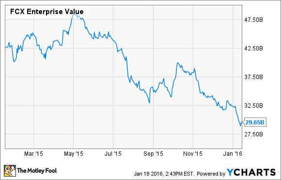 FCX Enterprise Value Chart