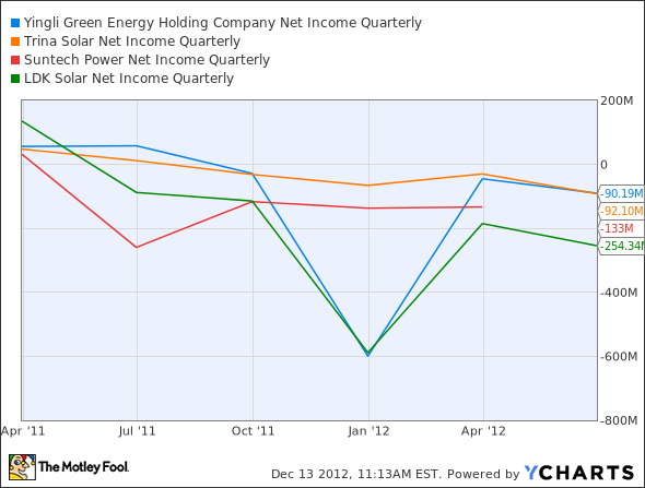 YGE Net Income Quarterly Chart