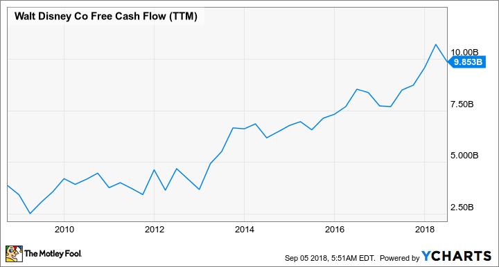 DIS Free Cash Flow (TTM) Chart