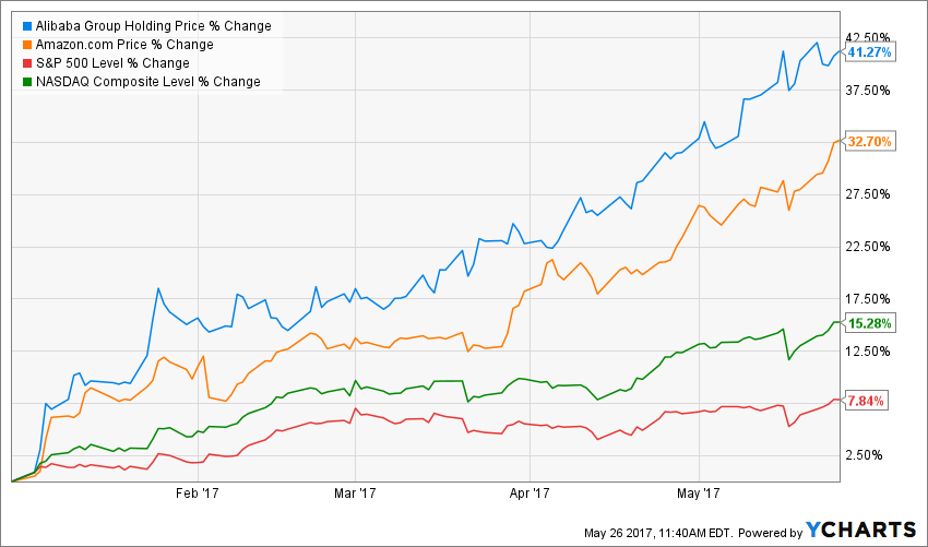 Alibaba vs. Amazon: A Tale of Two Growth Stories (BABA