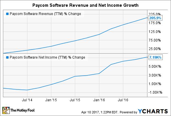 PAYC Revenue (TTM) Chart