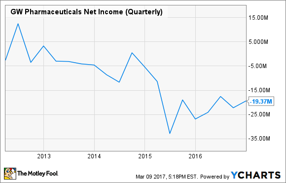 GWPH Net Income (Quarterly) Chart