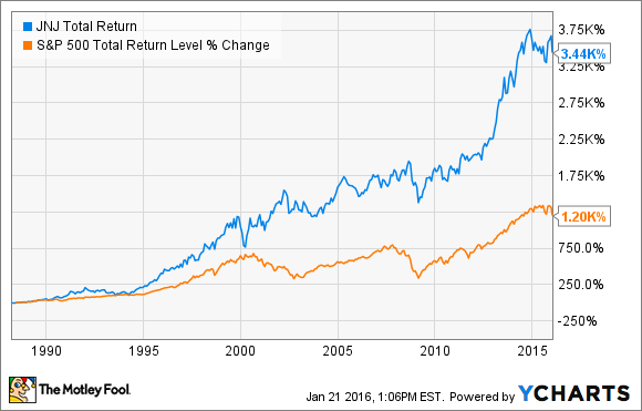 JNJ Total Return Price Chart