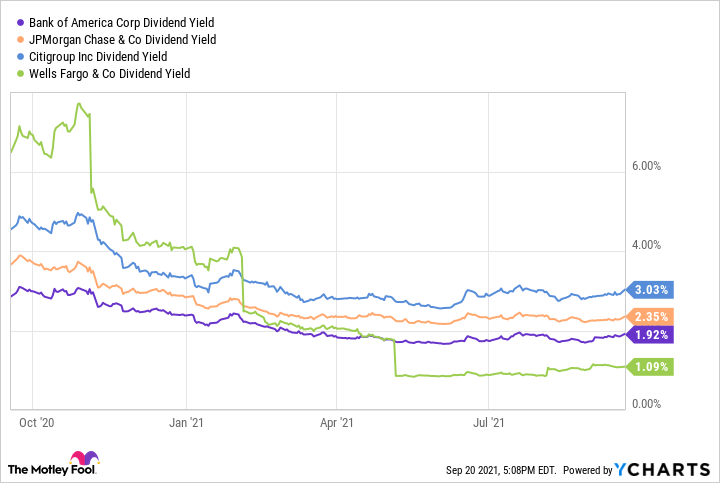 BAC Dividend Yield Chart