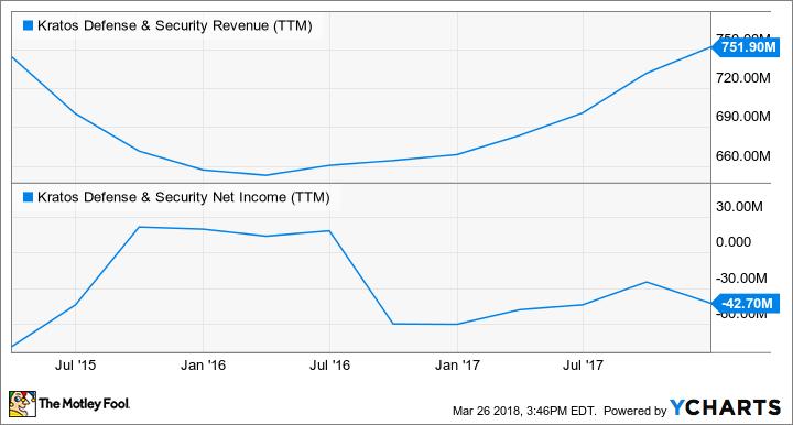 KTOS Revenue (TTM) Chart