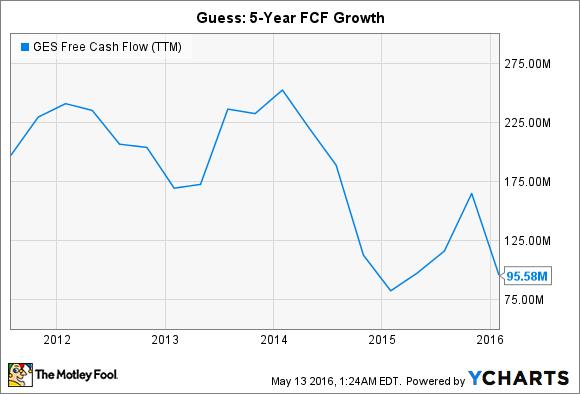 GES Free Cash Flow (TTM) Chart