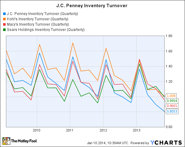 JCP Inventory Turnover (Quarterly) Chart