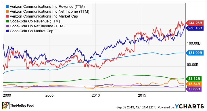 VZ Revenue (TTM) Chart