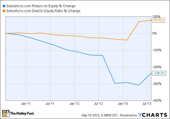 CRM Return on Equity Chart