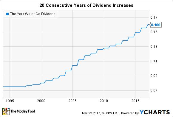 YORW Dividend Chart