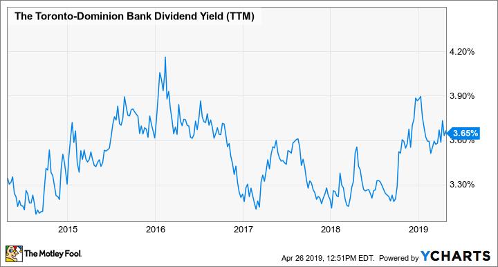 TD Dividend Yield (TTM) Chart