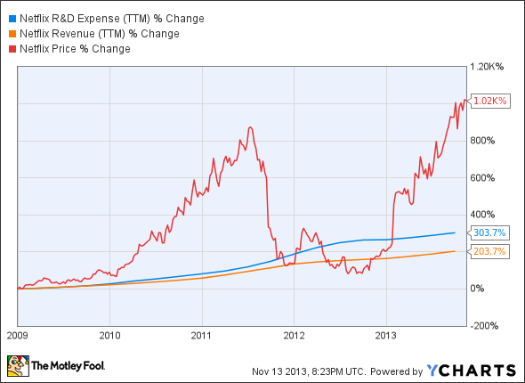 NFLX R&D Expense (TTM) Chart