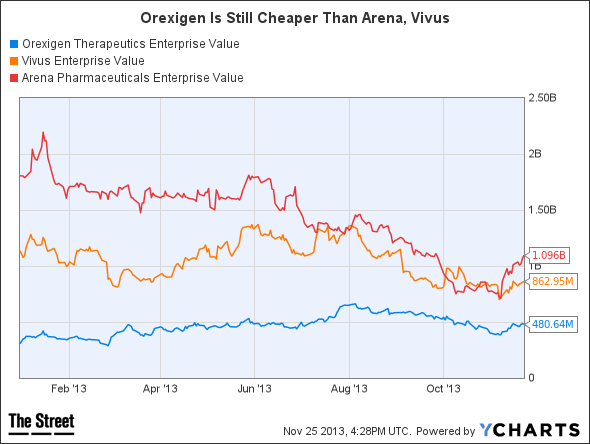 OREX Enterprise Value Chart