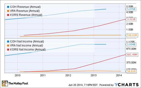 COH Revenue (Annual) Chart
