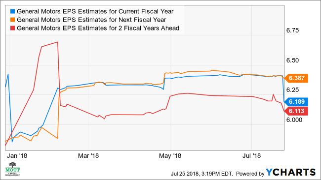 GM EPS Estimates for Current Fiscal Year Chart